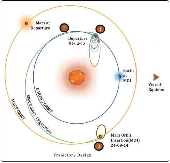 Mangalyaan (MOM) trajectory